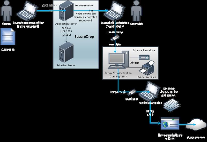 How SecureDrop works